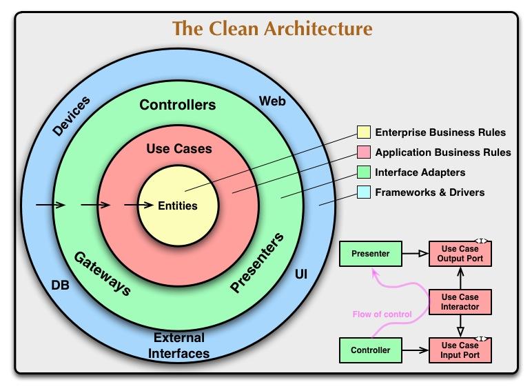 clean arch