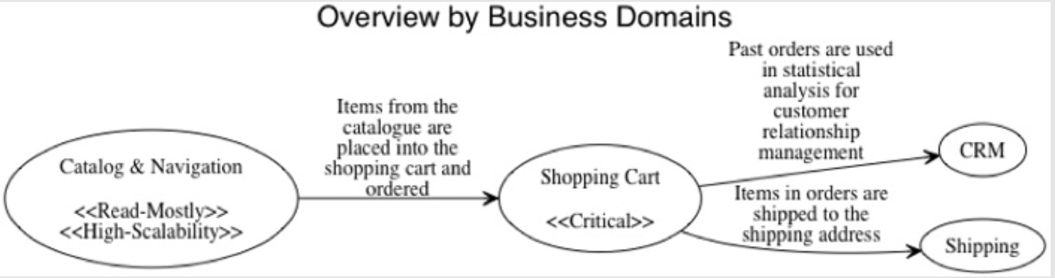 business_process2